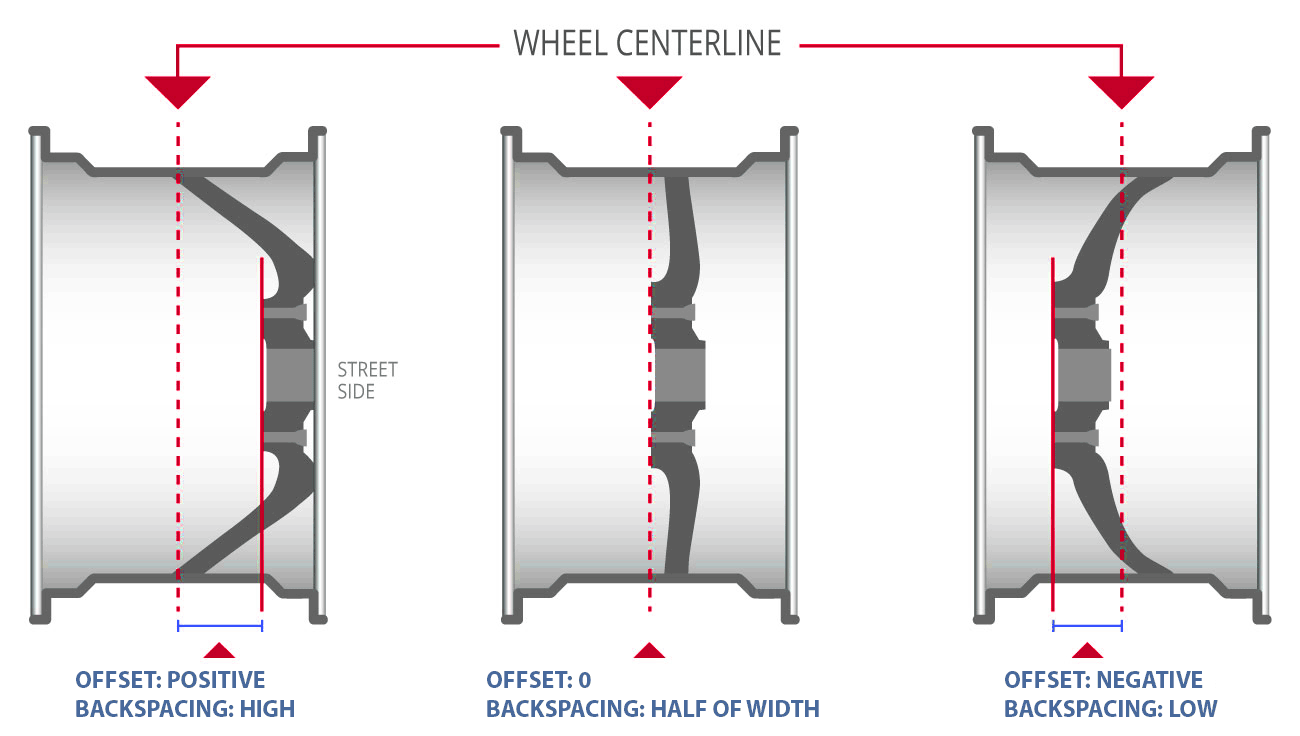 Custom Wheels Offset Guide To Measuring And Understanding Backspacing Custom Wheels Custom Wheels And Tires Wheel
