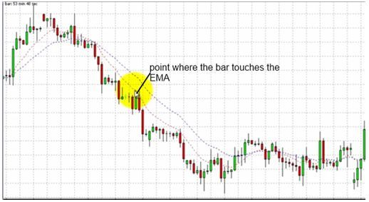 Double Exponential Moving Averages Indicator Moving Average