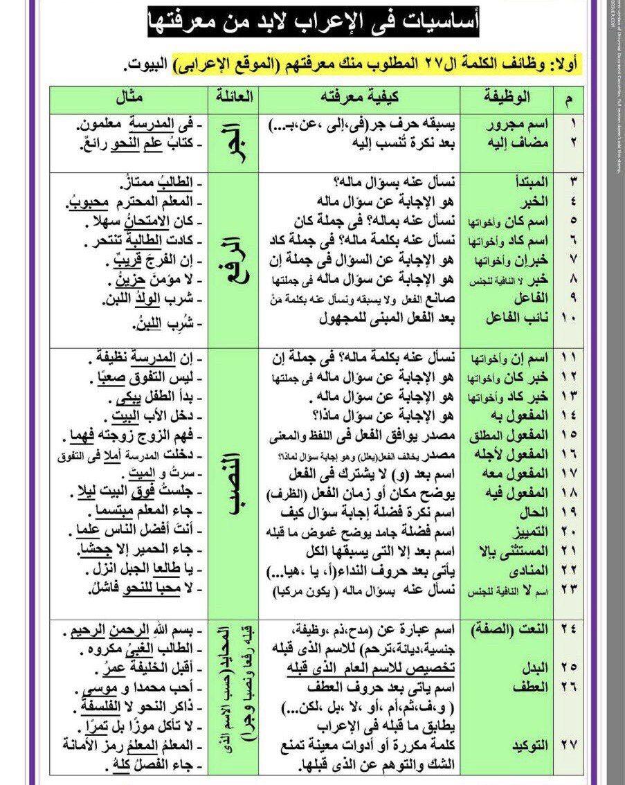 Pin By Soso On عربية In 2021 Learning Arabic Study Skills Arabic Language