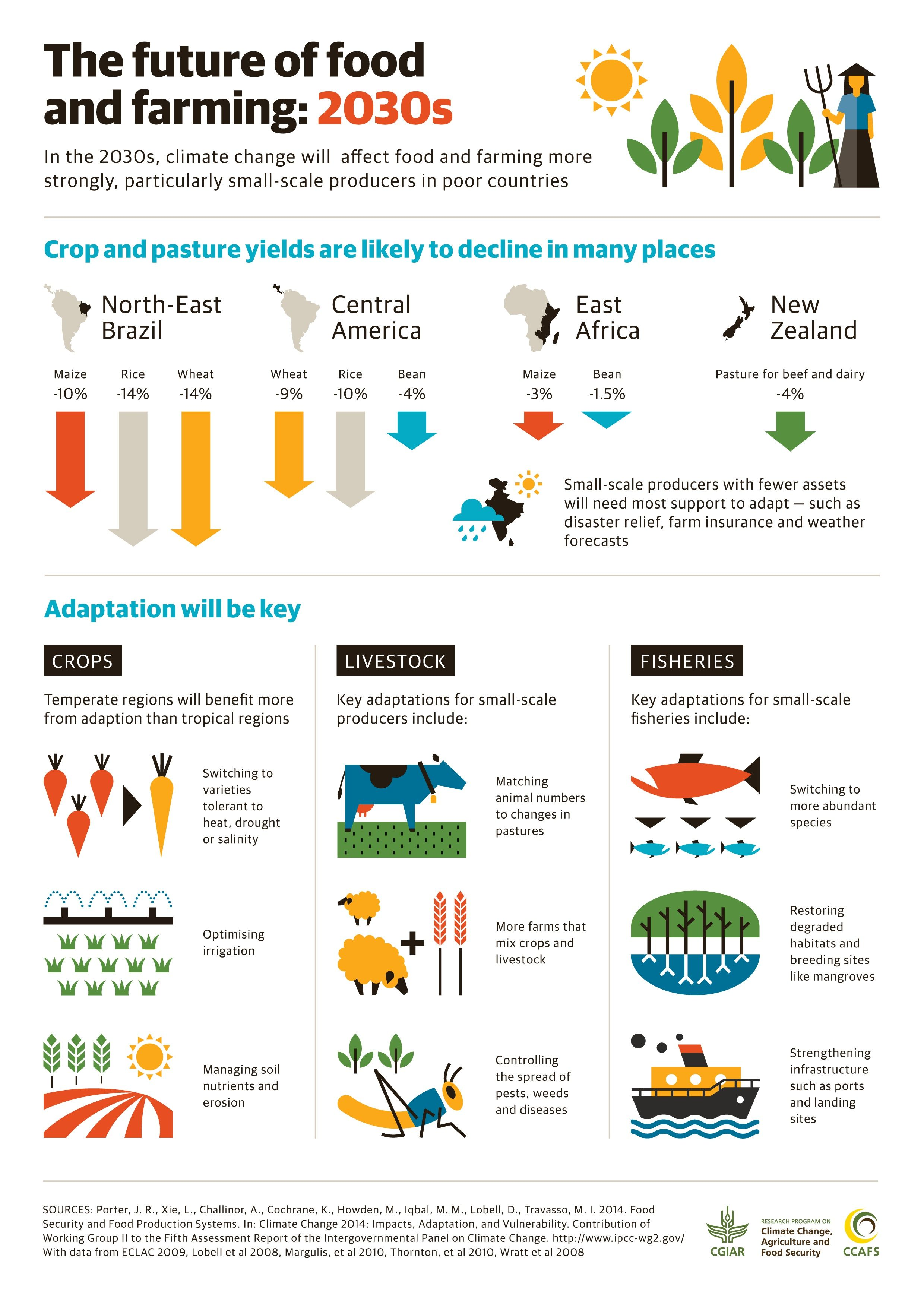 3 Graphic To Explain The Present And Future Of Climate Change Solution Agriculture Education Essay On Food Security