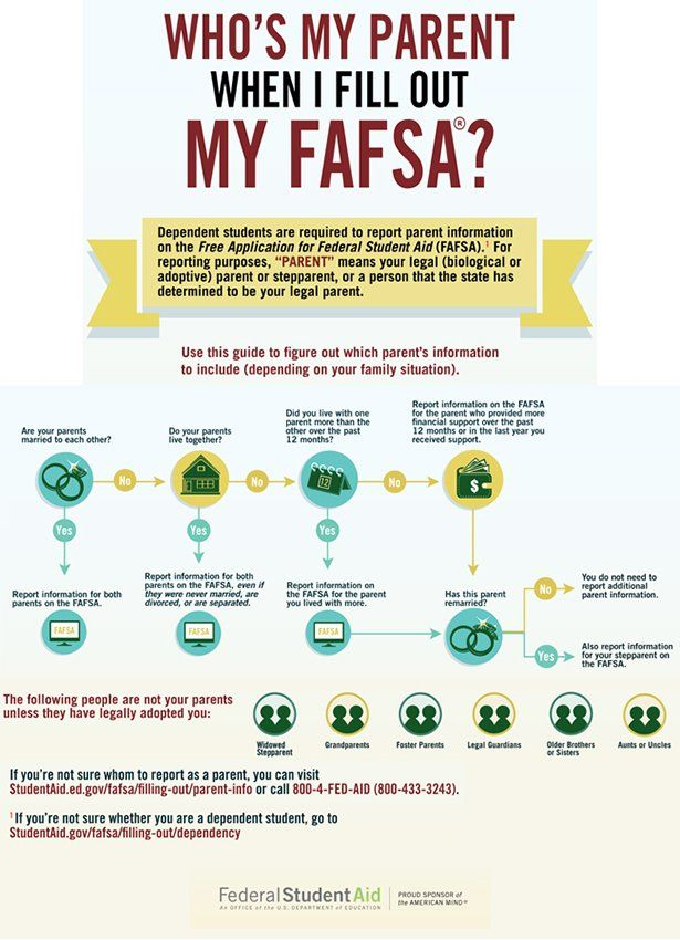 Timothy Parros On Twitter Fafsa Student Resources Financial Aid For College
