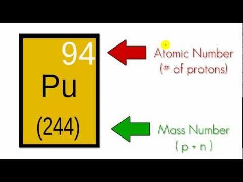 Chemistry Lesson - 7 - The Atom (not Adam) - YouTube Protons, Neutrons, Electrons, Nucleus, Atomic #, Mass #