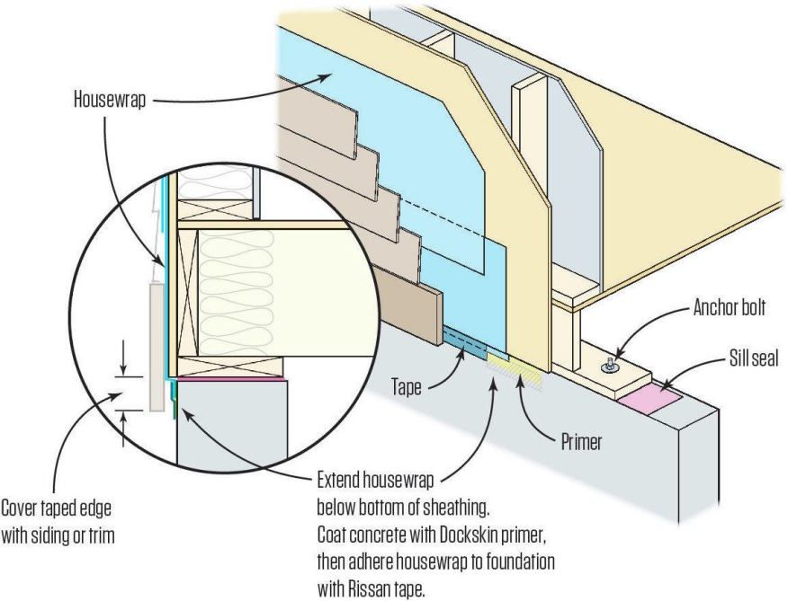 Air Sealing Housewrap Wall Systems Residential Construction