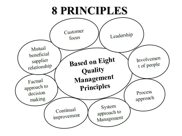 ISO 9001 Standard Is Based On Eight Quality Management Principles That Can Lead And Improve Any Business Organization Standards Adopted By Many