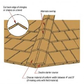 Certi Ridge Pre Formed Western Red Cedar Hip Ridge Caps Shingles Shakes Cedar Shingles Cedar Shingle Roof Shingling