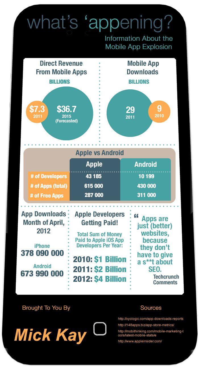 Mobile app explosion info. Mobile app, Mobile web design