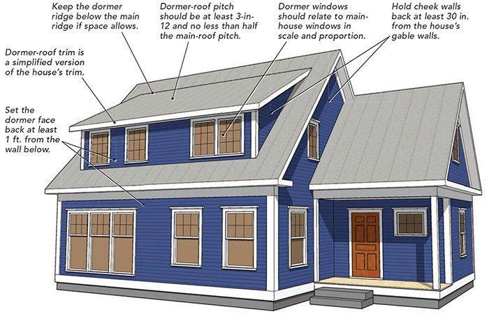 Making Shed Dormers Work Fine Homebuilding Dormer Roof Building A House Shed Dormer