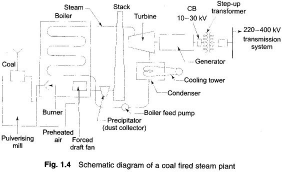 Thermal Power Stations Eeeguide Com Thermal Power Station Power Station Power Generator
