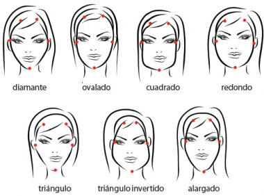 diferentes tipos de rostros graficos   Tipos de cara, Forma de rostro, Tipos  de rostro mujer