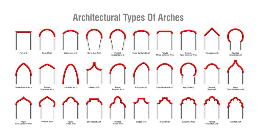 30 Types Of Architectural Arches With Illustrated Diagrams Diagram Architecture Types Of Architecture Arch