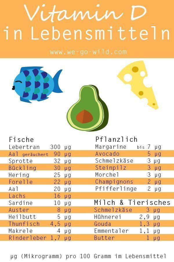 Vitamin D Lebensmittel Liste - So deckst du deinen Bedarf