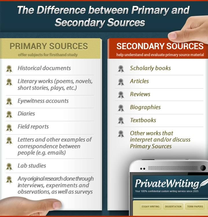 The Difference Between Primary And Secondary Sources Secondary Source Primary And Secondary Sources Primary Sources