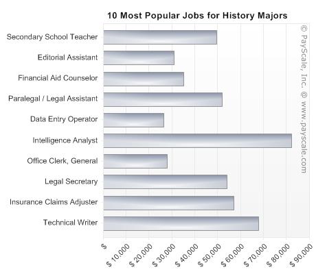 Payscale Of History Majors History Major Humanities Major History