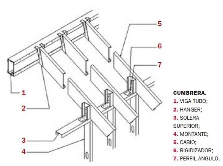 Cmo Construir Techos En Steel Frame