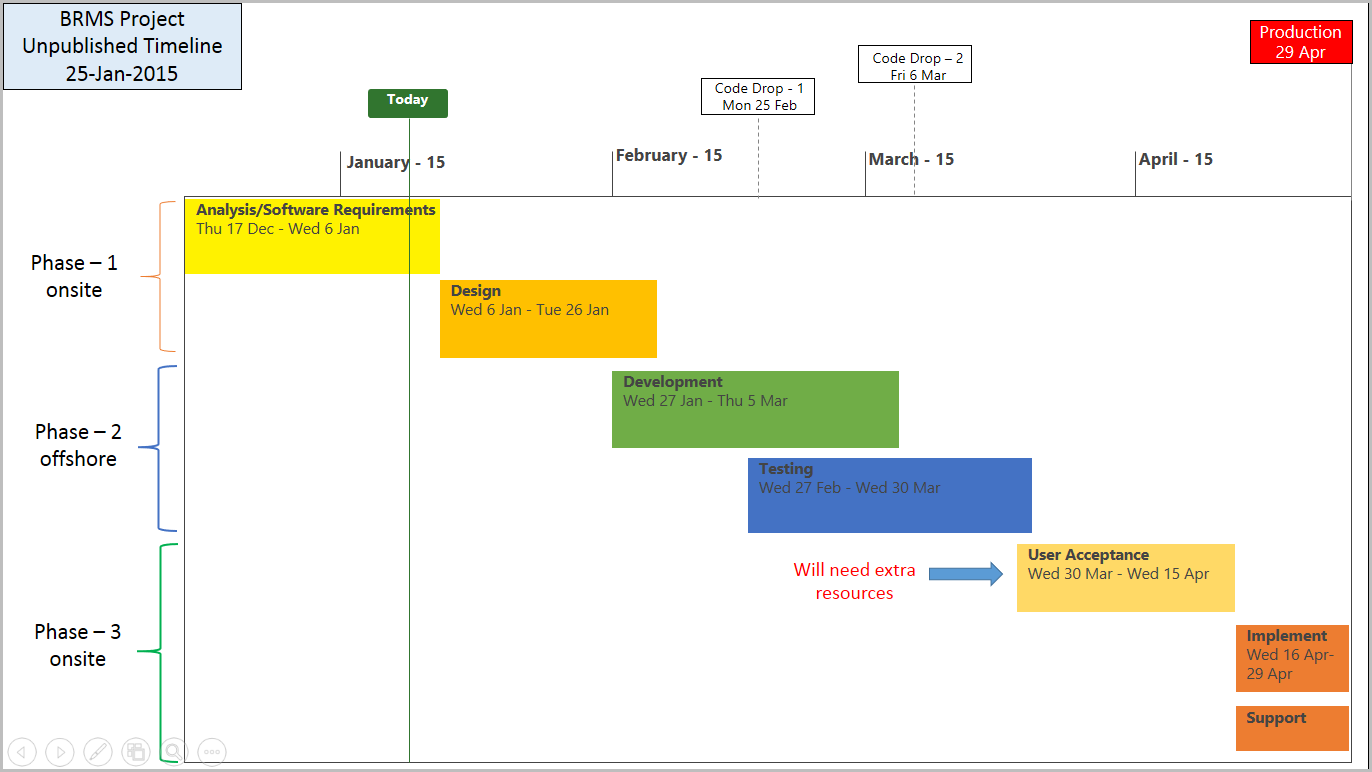 excel timeline project template