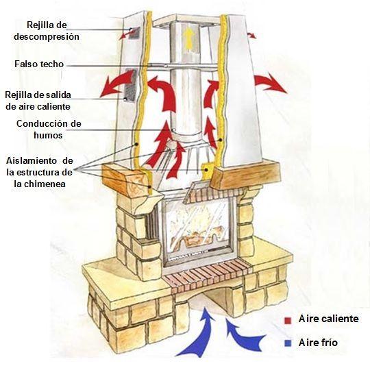 Como funciona un insert esquema de un insert o casete - Chimeneas rusticas de rincon ...