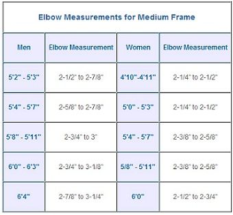 Do you know your ideal body weight? These frame size ...