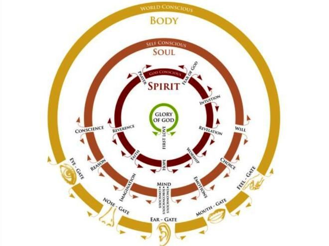 134 Gateways Of The Spirit With Images Spirit