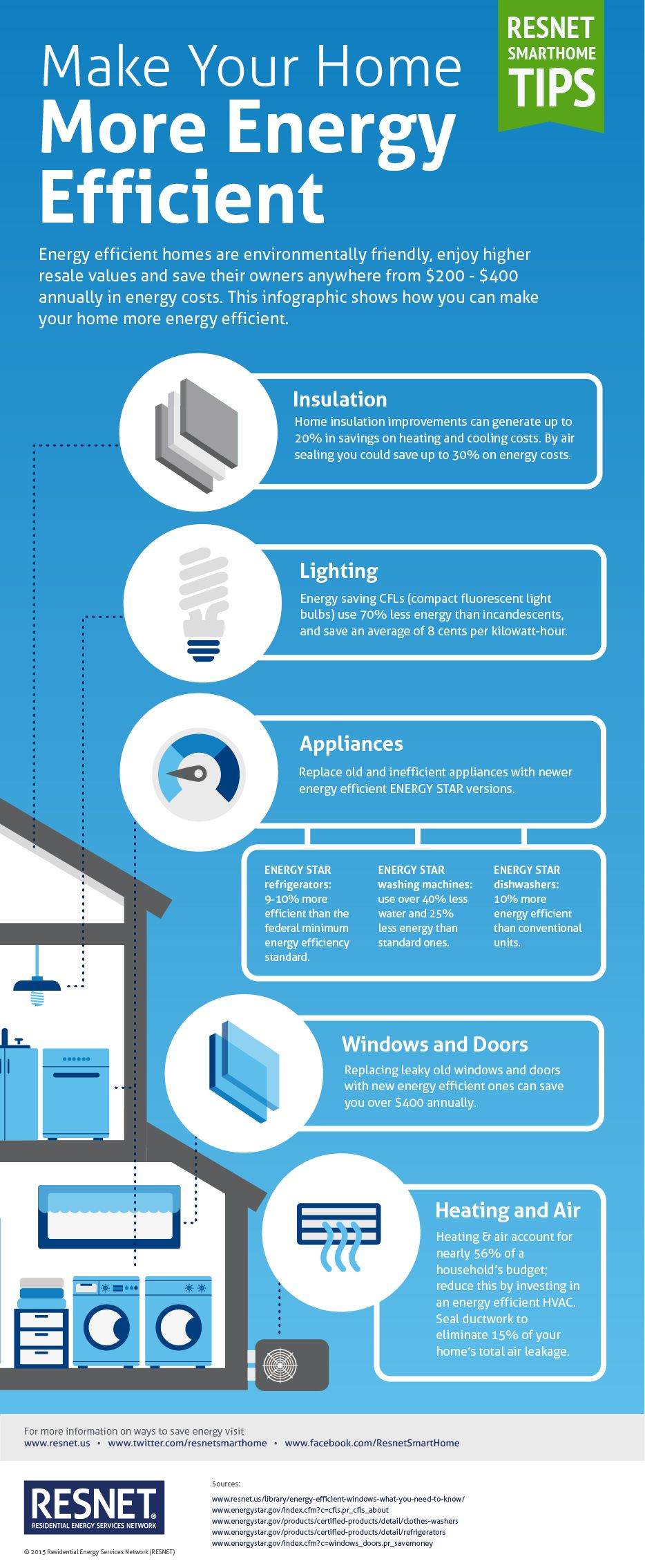 Make Your Home More Energy Efficient Infographic Saving