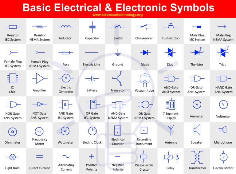 Basic Electrical and Electronic Symbols Electronics