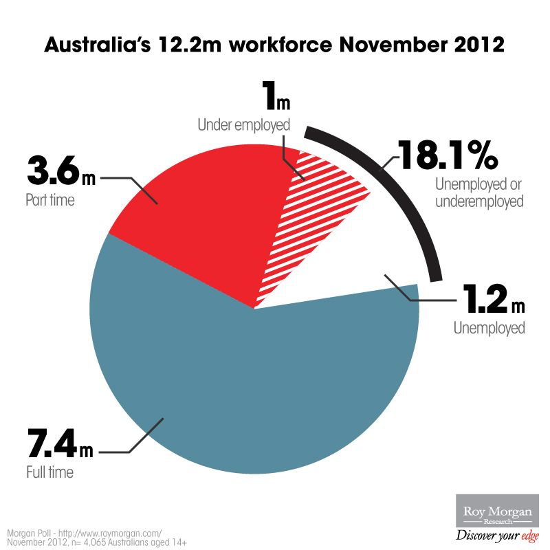 The Make Up Of Australia S Workforce In November 2012 Workforce Australia Research