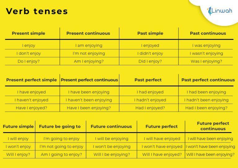 Tabla Resumen Tiempos Verbales En Ingles 2 Pdf En 2020 Tiempos Verbales En Ingles Tiempos Verbales Verbal