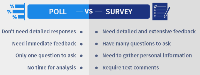 Confused Between A Poll And Survey Learn When To Use What In