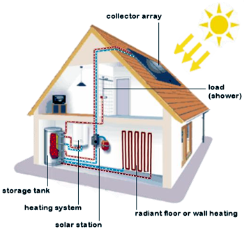 Solar heating system from solartubs is very efficient and for Whole house heating systems