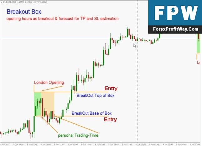 strategia de breakout forex)