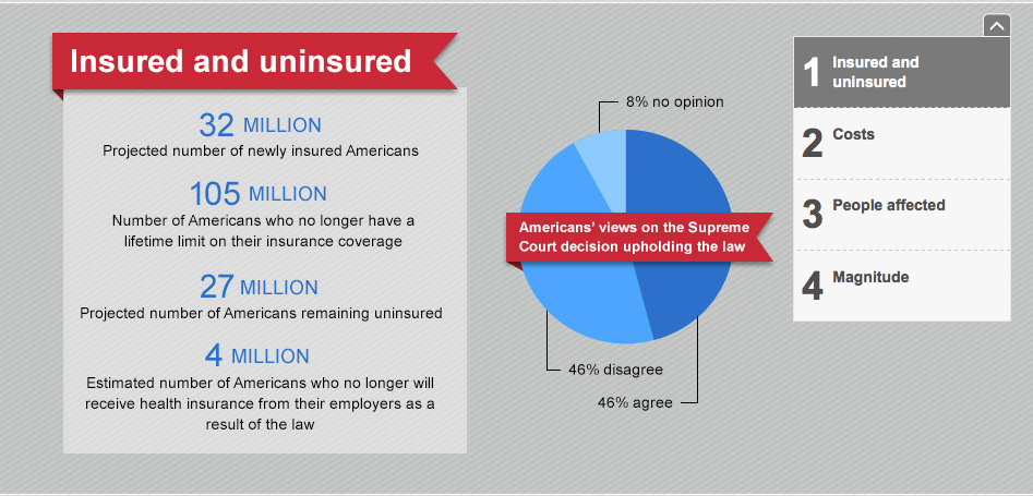 Affordable Care Act By The Numbers Affordable Healthcare