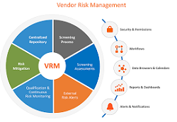 It Vendor Risk Management Market Emerging Trends Growing Popularity Security Scorecard Bitsight Dell Technologies Risk Management Management Marketing