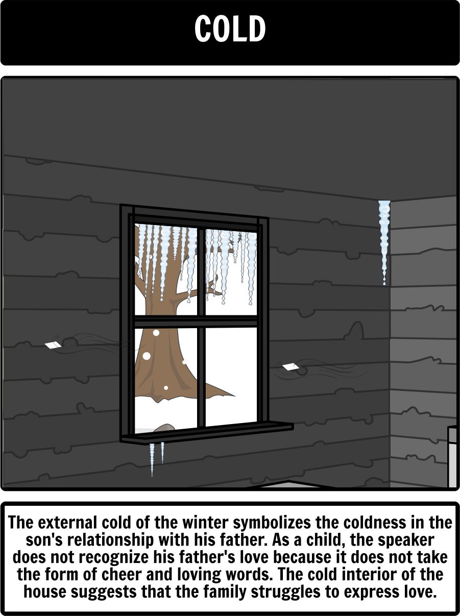 those winter sundays poem analysis