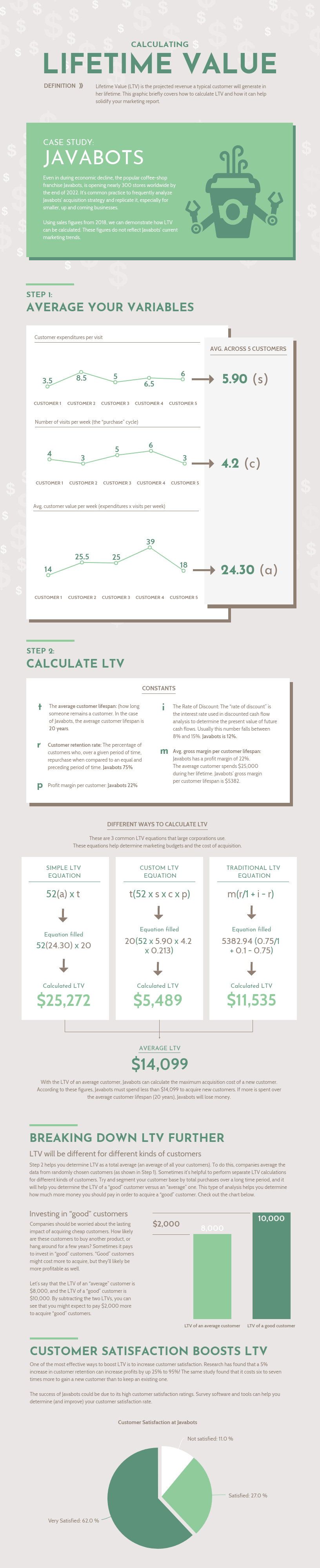 Lifetime Value Infographic Template Infographic