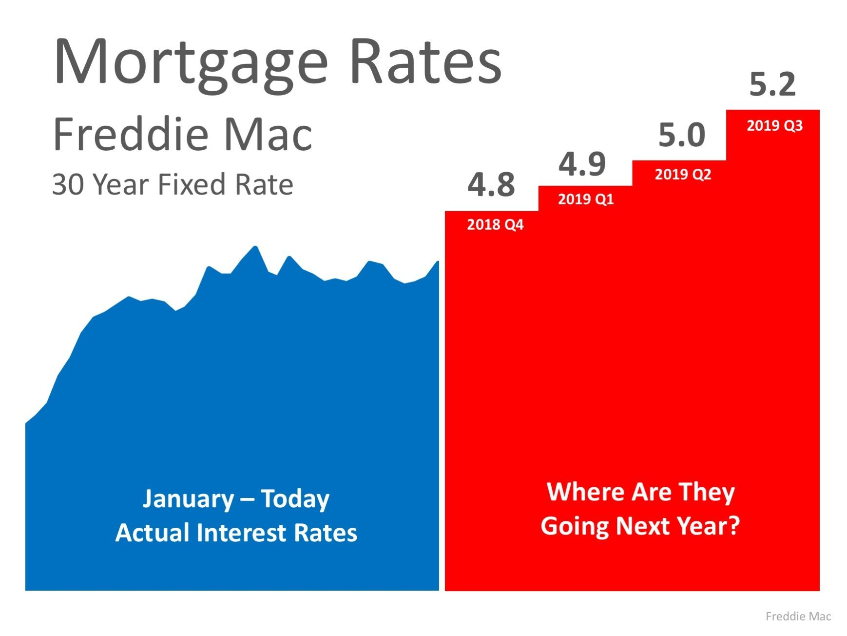 Where Are Mortgage Rates Headed In 2019 Mortgage Interest Rates Mortgage Interest Interest Rates