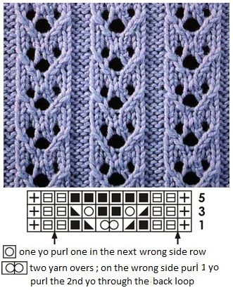 Photo of ajour / lace knitting