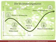 Trauer bei die phasen trennung der 7 Phasen