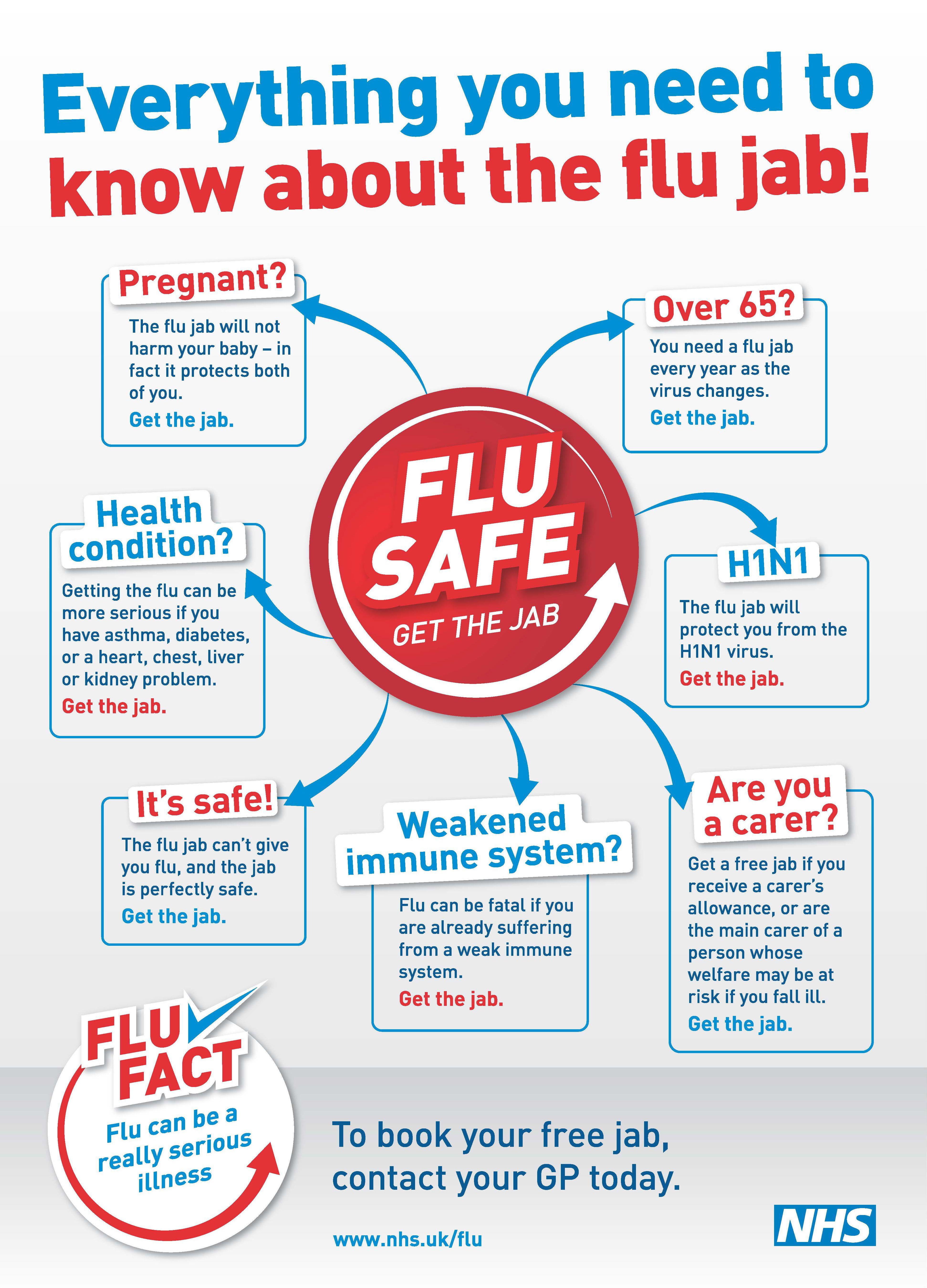 Pin On Flu Safe