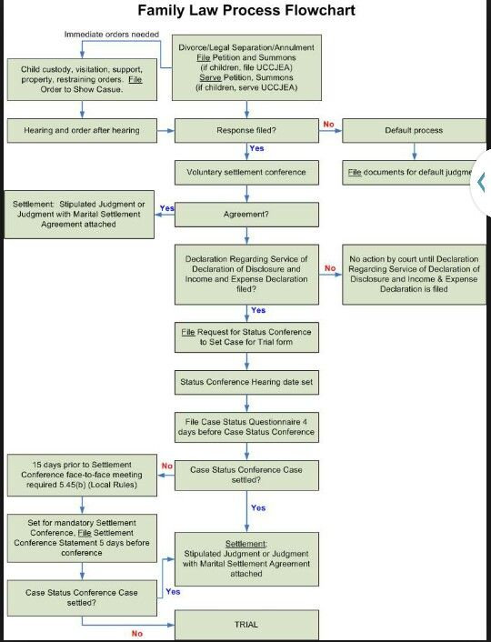 Flow Chart Family Law Pinterest Chart, School and School staff - chart samples
