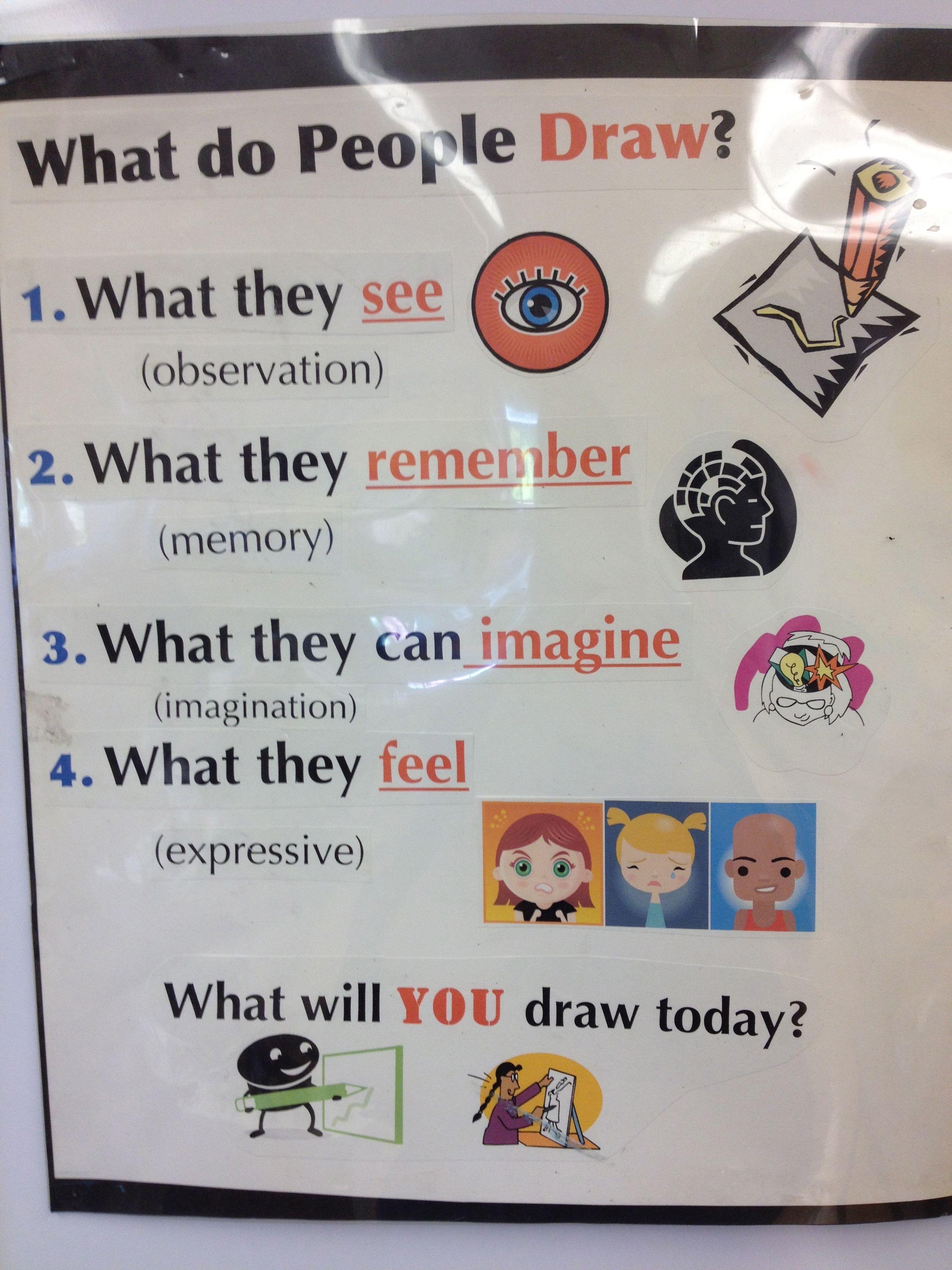 Art Room Drawing: Pin On ART: Kids' Classroom Ideas, Info