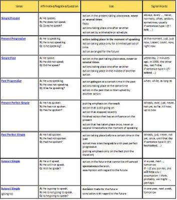 English verb tenses chart uses also worksheet all active voice complete rh pinterest
