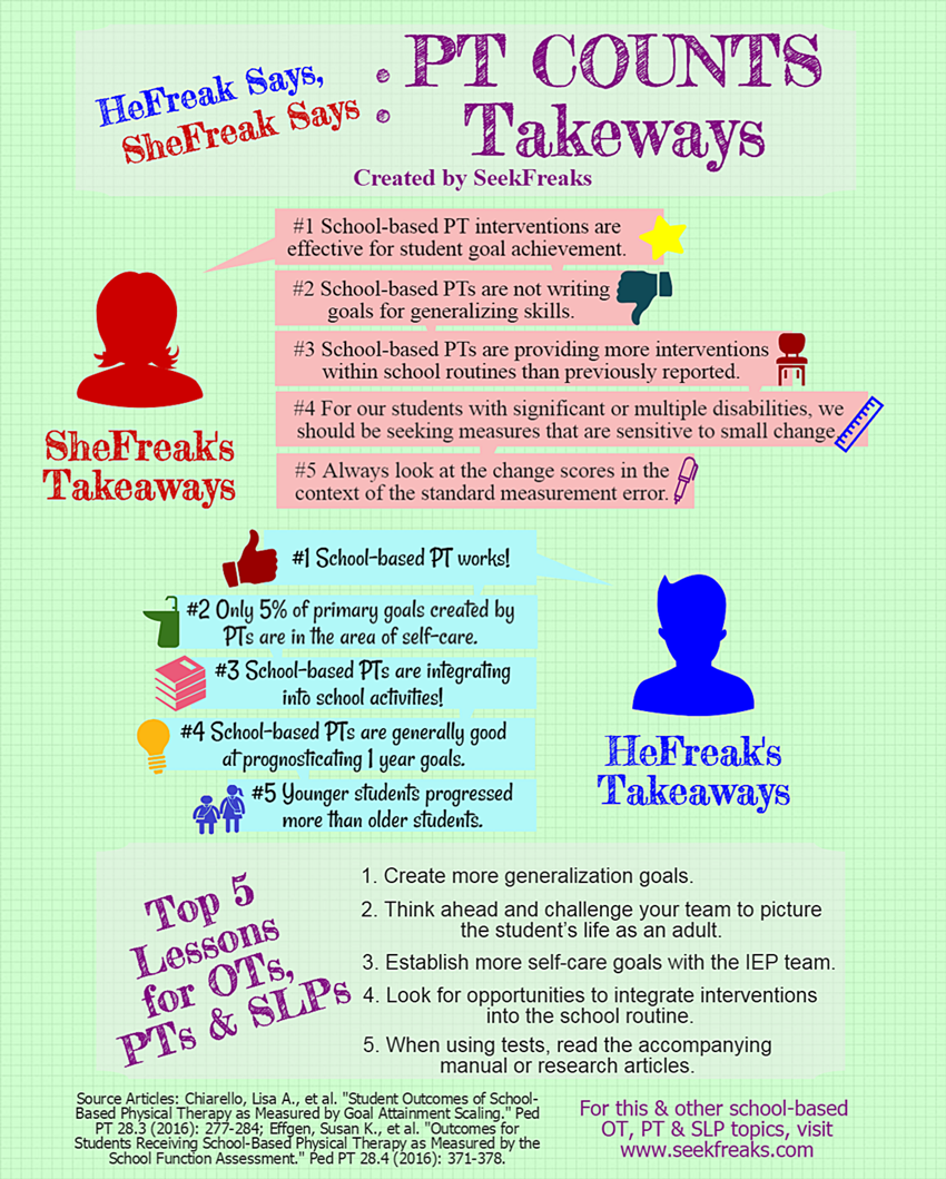 Hefreak Says Shefreak Says 10 Pt Counts Takeaways Seekfreaks Writing Goals Child Therapy Student Goals