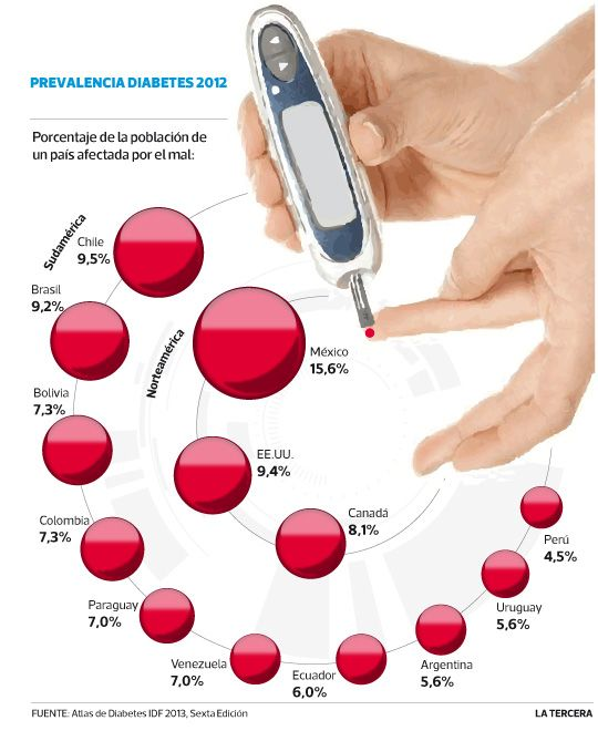 diabetes tipo ii prevalencia canadiense significado