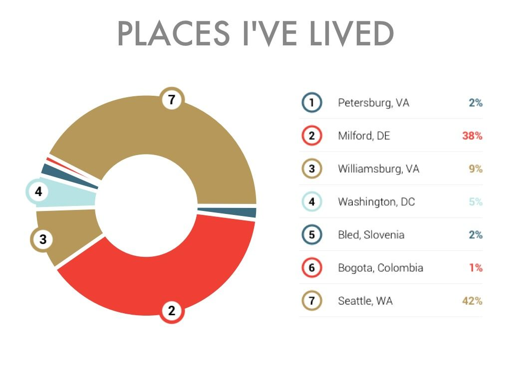Places ive lived sample haiku deck pie chart a unique way to places ive lived sample haiku deck pie chart a unique way to geenschuldenfo Gallery