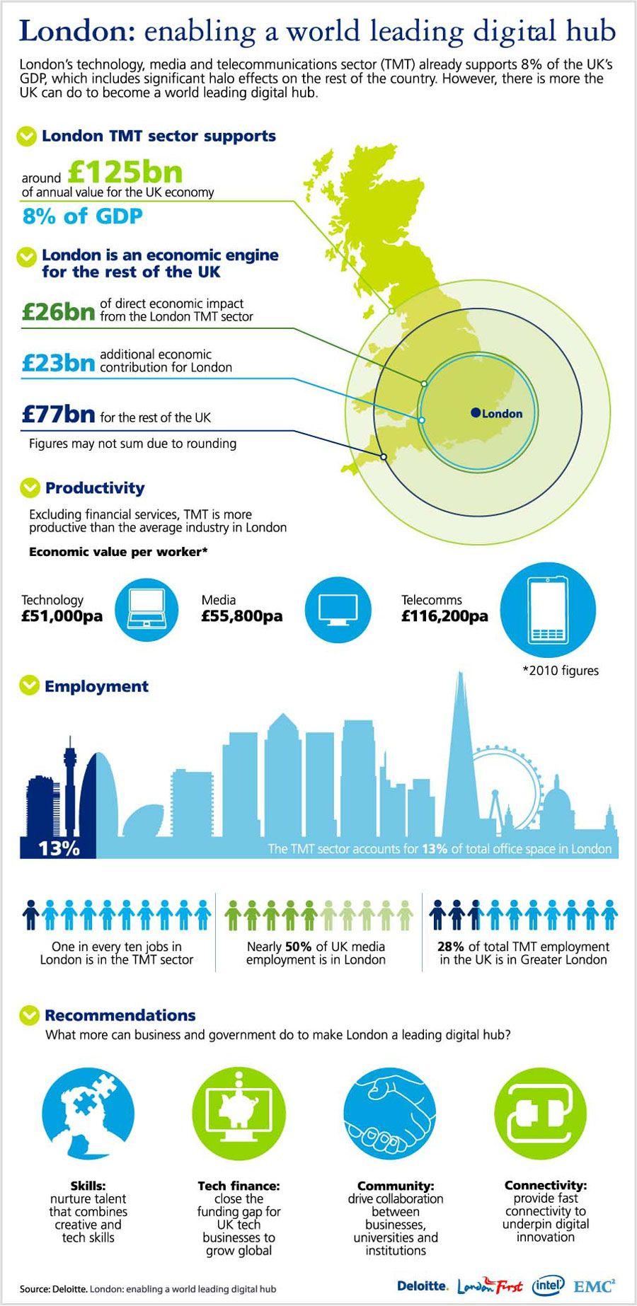 London Enabling a world leading digital hub [Infographic