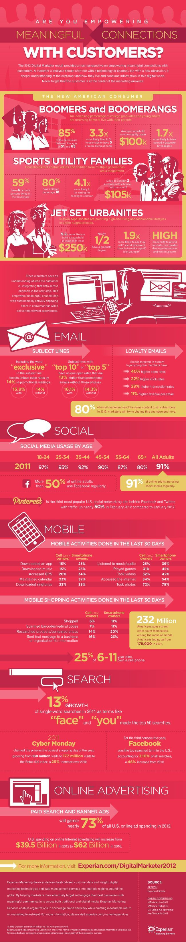 2012 Digital Marketer Infographic Business infographic