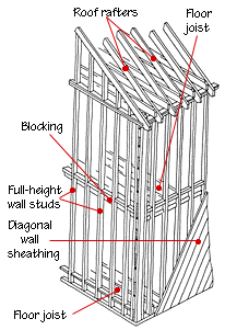 house framing diagrams methods balloon frame wood on construction wall structure general info id=49505