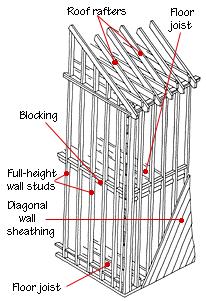 House framing diagrams methods diagram house framing diagrams methods ccuart Images