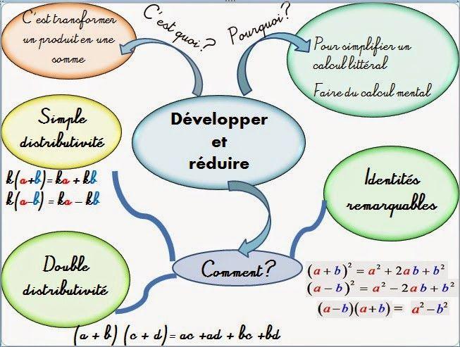 Cours De Mathematiques En Mandala Carte Mentale Developper Reduire Identites Remarquables Carte Mentale Identites Remarquables Carte Mentale Maths