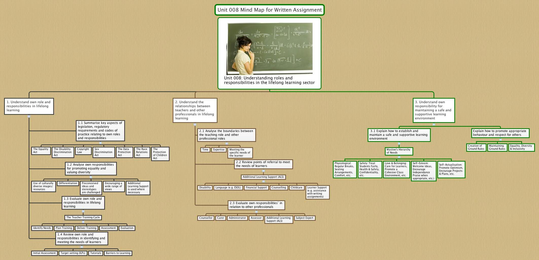 boundaries between teaching role and other professionals