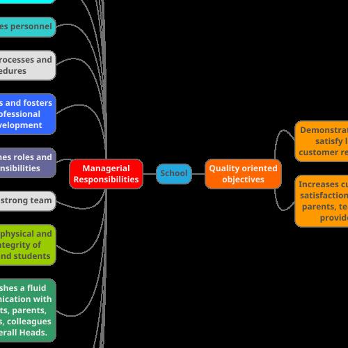 Mindmup Mind Map School School Management School Mind Map